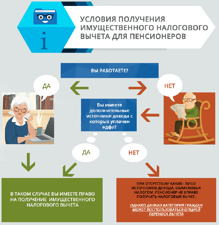 Схема налогового вычета для пенсионеров