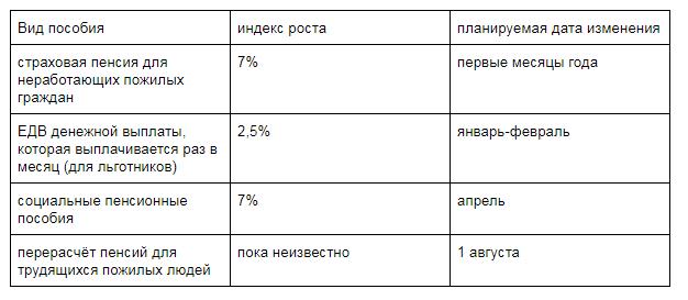 Даты индексации пенсий