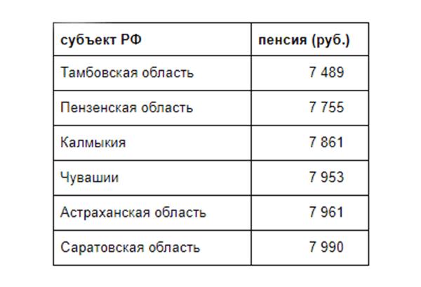 Минимальные пенсии в субъектах РФ