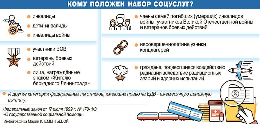 Инфографика - набор социальных услуг в РФ